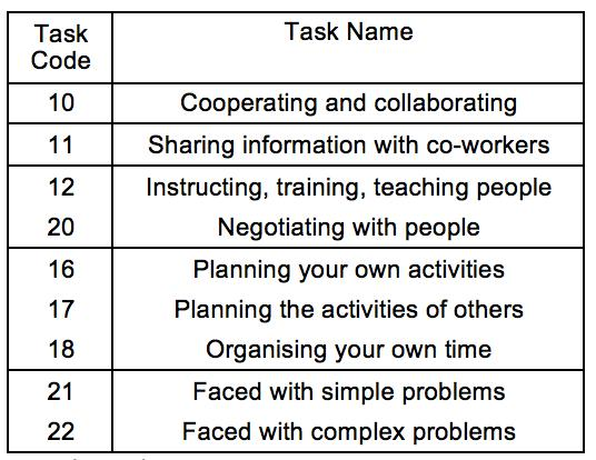 Most of these tasks, traditionally carried out by managers, have been progressively devolved upon non-managerial occupations, due to the decentralisation of authority and the delayering of managerial