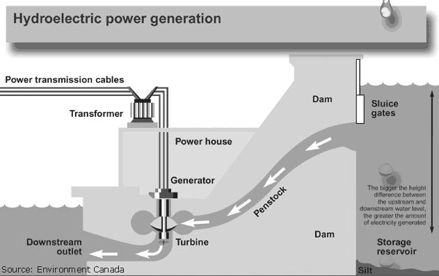 Hydroelectric Power There are many schemes for using water to generate electrical energy. But all hydroelectric power schemes have a few things in common.
