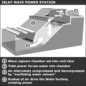 Wave Power Energy can be extracted from water waves in many ways. One such scheme is shown here.