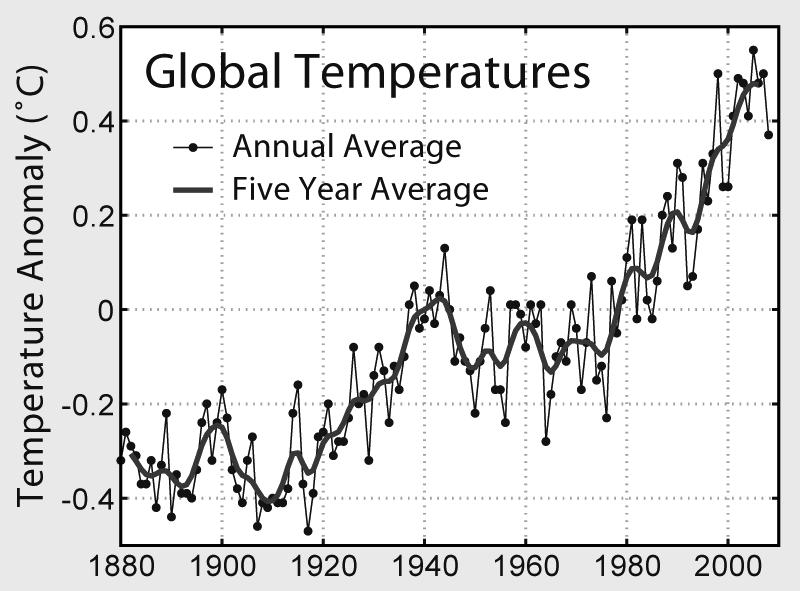 Global Warming Global Warming: records show that the mean temperature of Earth has been increasing in recent years.