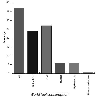 World Fuel Consumption The histogram shows the relative proportions of world use of the different types of energy sources that are available, though it will vary from country to country.