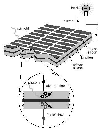 Solar heating panel (active solar heater): converts light energy from Sun into thermal energy in water run through it Use: Solar Power Photovoltaic cell (solar cell): converts light energy from Sun