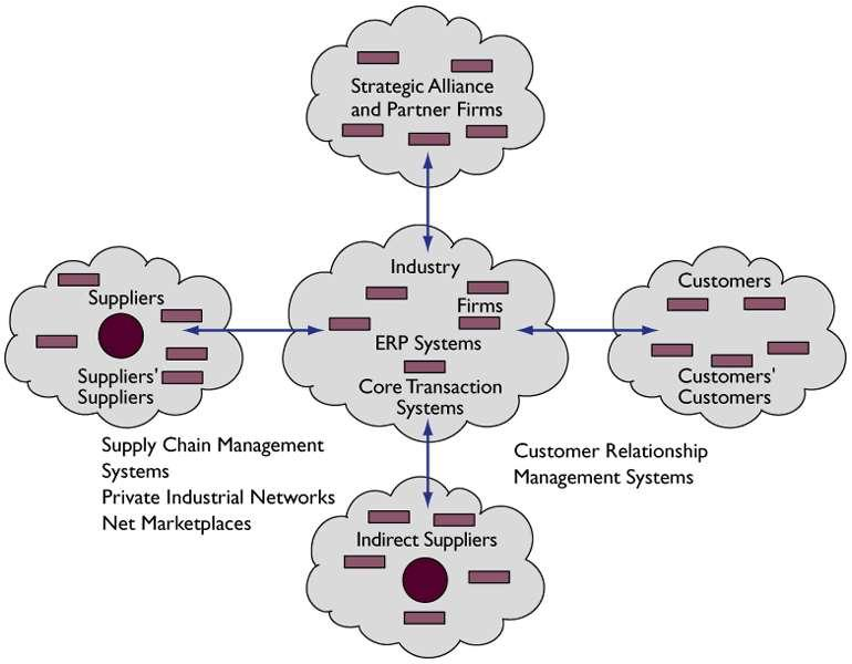 INFORMATION SYSTEMS AND BUSINESS STRATEGY The