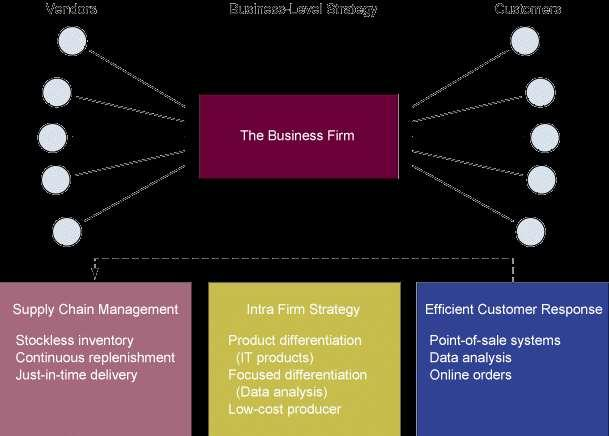 INFORMATION SYSTEMS AND BUSINESS STRATEGY Enhancing