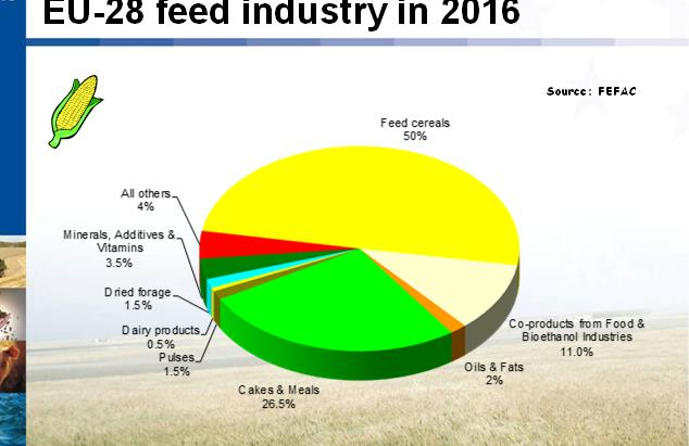 Consumption of feed materials Feed material consumption by the EU-28 feed industry in 216 Feed material consumption by the EU compound feed industry Minerals, Additives & Vitamins 2% All others Dried