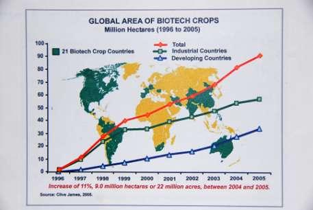 Agricultural Biotechnology 100 million RMB 140 120 100 80 60 40 20 0 1991-1995 1996-2000 2001-2005 Chinese