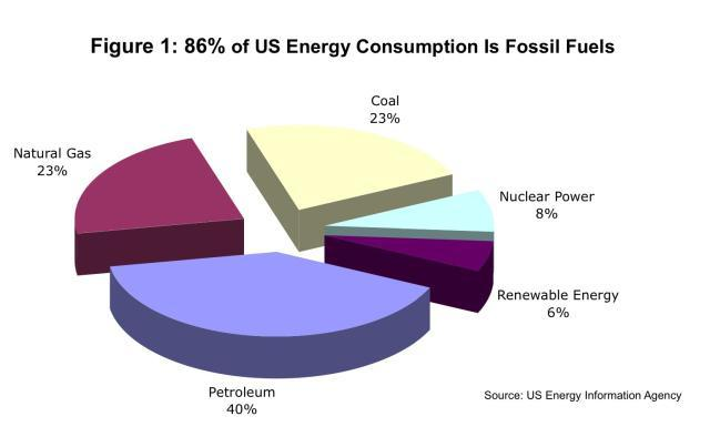 Another 23% is coal, which is the other fossil fuel. Because of its high carbon content, it generates more carbon dioxide than petroleum and natural gas, contributing to global warming.