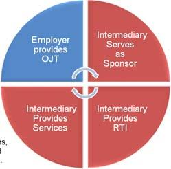 Programs) Multiple Employers + Intermediary Model +