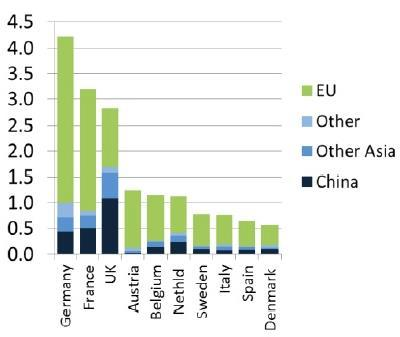 Chart 1.5. 10 largest wood furniture importers in the EU in 2012 (billion euro by region of origin) Source: (ITTO 2012) The following chart 1.