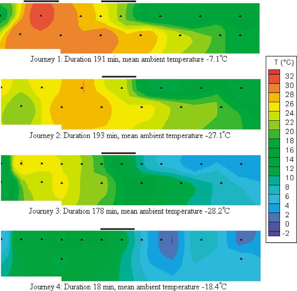 326 CANADIAN JOURNAL OF ANIMAL SCIENCE Fig. 3. Interpolated temperature variations along the centre of a 16-m trailer during four winter journeys.