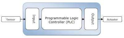 DESIGN ELEMENTS CONTROLS Re-control BHS system Adding new Programmable Logic Controllers (PLC) Replace the aging and obsolete controls hardware Adding