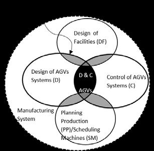 Review of Comprehensive Approaches in Optimizing AGV Systems 207 Figure 1 Associated problems to the Design and Control of AGVs systems (source: own