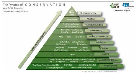 right for you. By establishing a foundation in energy efficiency and gaining a better understanding about how you use energy, you can more effectively work your way up the pyramid. 10 (Figure 75).