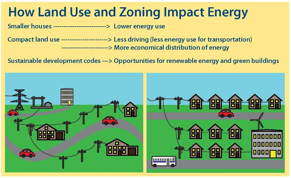 In order to promote clean, renewable energy as well as mitigate and adapt to climate change, Kane County must integrate land use, energy use, and transportation infrastructure.