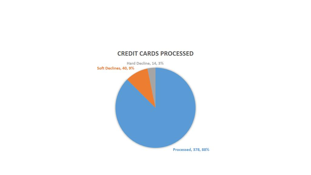 Multiple Payment Options Credit Card, ACH, Wires, Cash, and Checks are all supported.