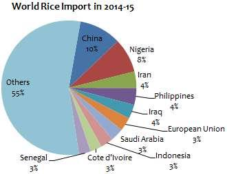 Seasonal Commodity Insight Page 3 of 7 World Rice Trade In the international rice trade, a relatively small number of exporting countries must interact with a large number of importing countries.