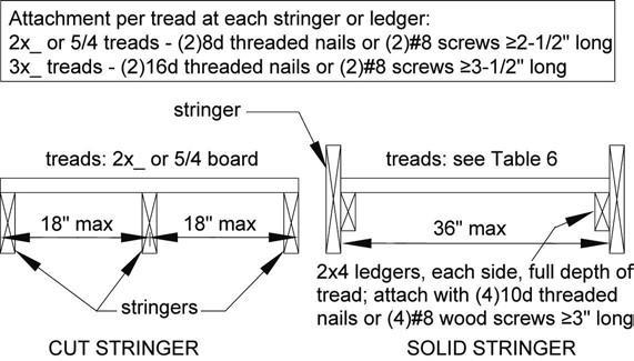 Figure 23. Stair Stringer Requirements Figure 24.