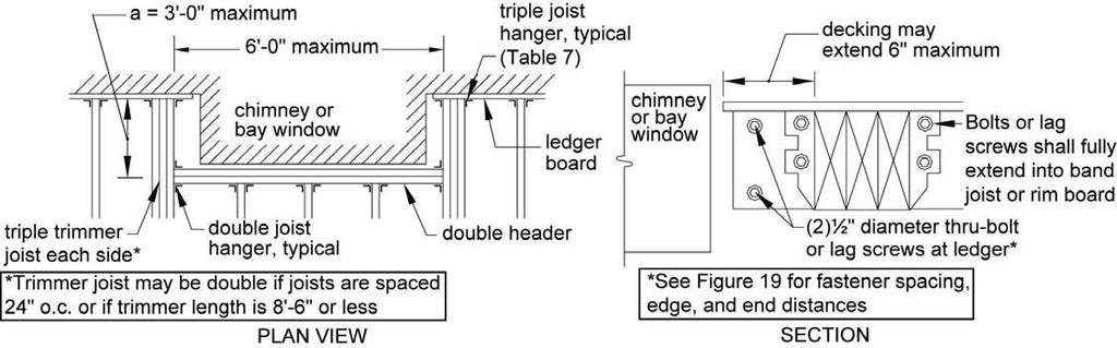 FRAMING AT CHIMNEY OR BAY WINDOW Framing at chimney or bay window shall be in accordance with Figure 31. Header plies shall be equal to the deck joist size. Header may span 6 0 maximum.