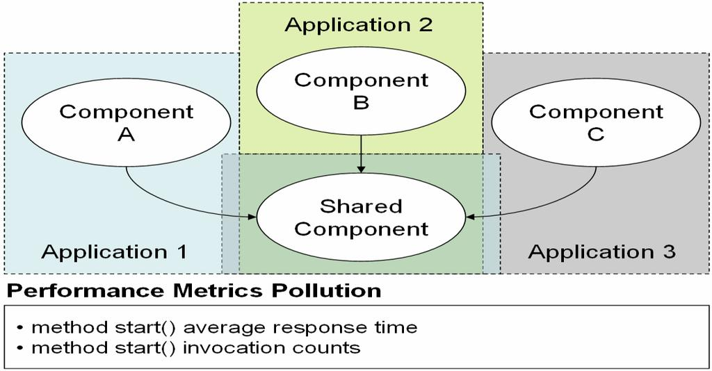 Figure 2: Applications experience performance metrics pollution regardless of context Conventional APM approaches produce metrics that measure invocations and the average response time of various