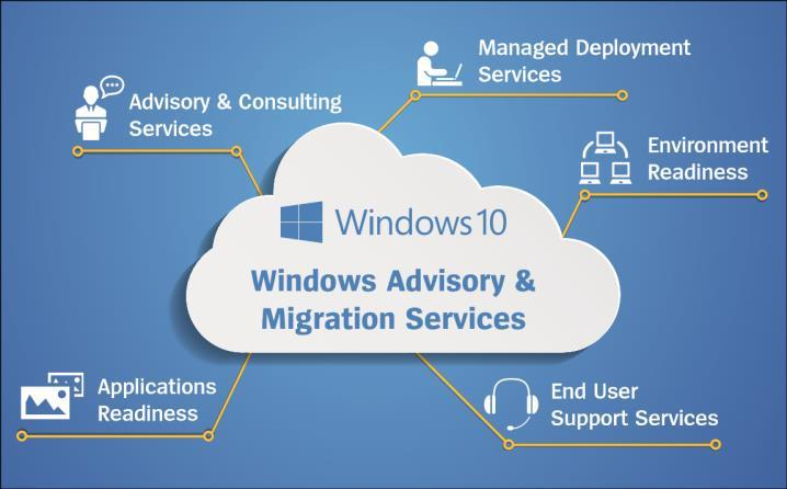 Unisys Advisory & Migration Services Migrating to a new operating system comes with steep learning curve and has many potential pitfalls, which can result in lost user productivity and business