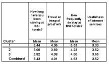 The table in Figure 5 shows the mean of customer satisfaction by cluster membership. For each cluster, we nest the customers willingness to stay again at a BSI hotel.