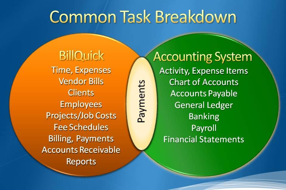 It is a good practice to maintain clients, projects, time and expenses, billing, accounts receivables, payments and reports in BillQuick.