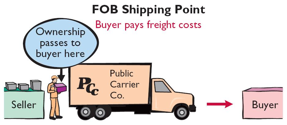 Recording Purchases of Merchandise Freight Costs Terms of Sale Illustration 5-7