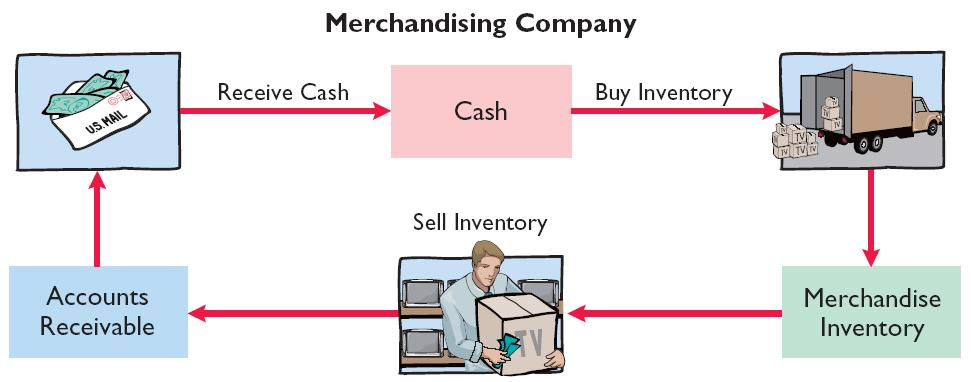 Merchandising Operations Operating Cycles