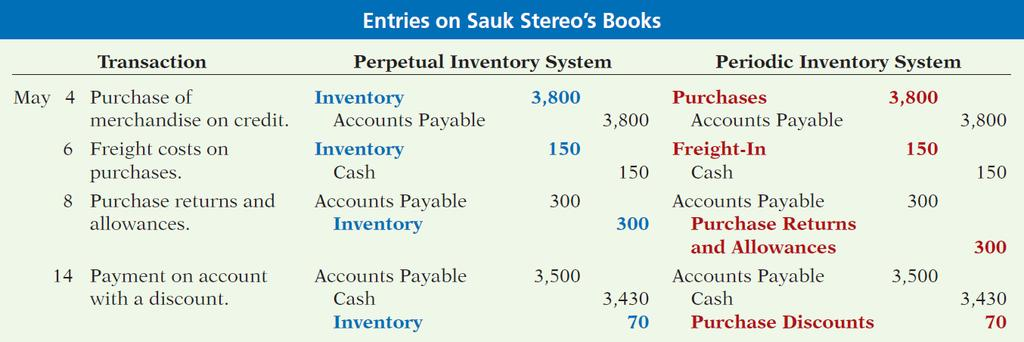APPENDIX 5A PERIODIC INVENTORY SYSTEM Comparison of Entries Perpetual Vs.