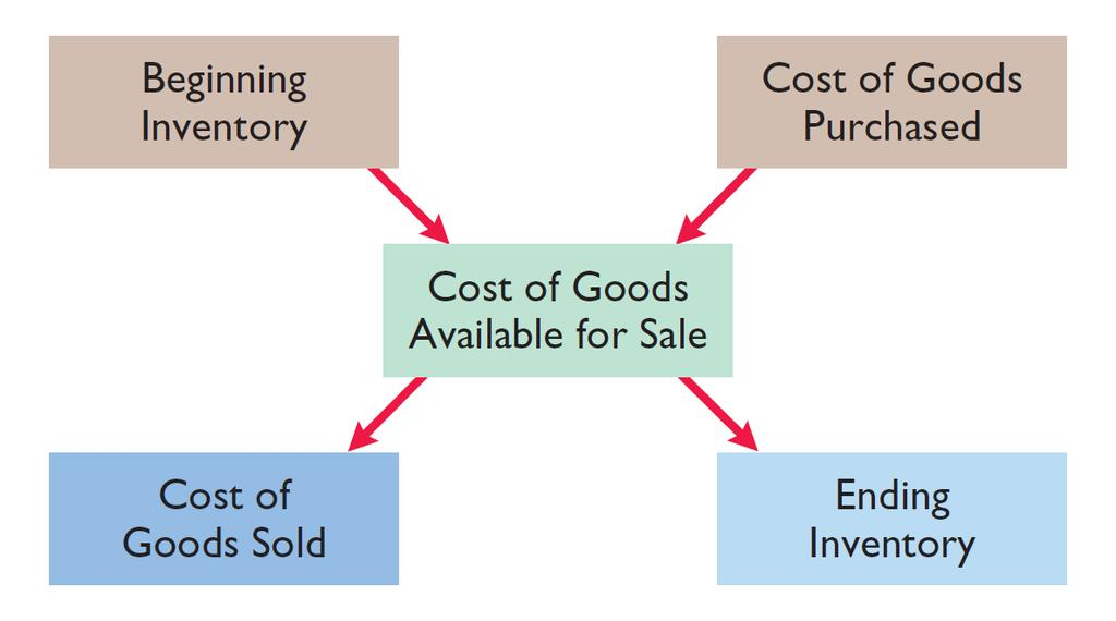 Merchandising Operations Flow of Costs Illustration 5-4 Companies use either a perpetual inventory system or a periodic