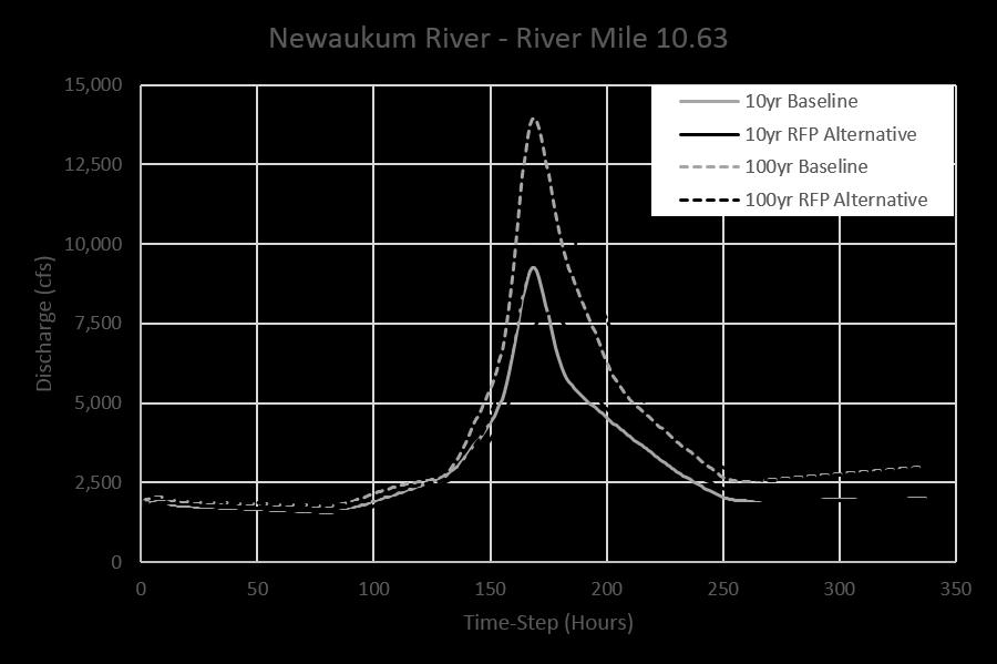 Peak Flow Reductions Newaukum Time Delay Peak Reduction Example from North Fork Newaukum River, just downriver
