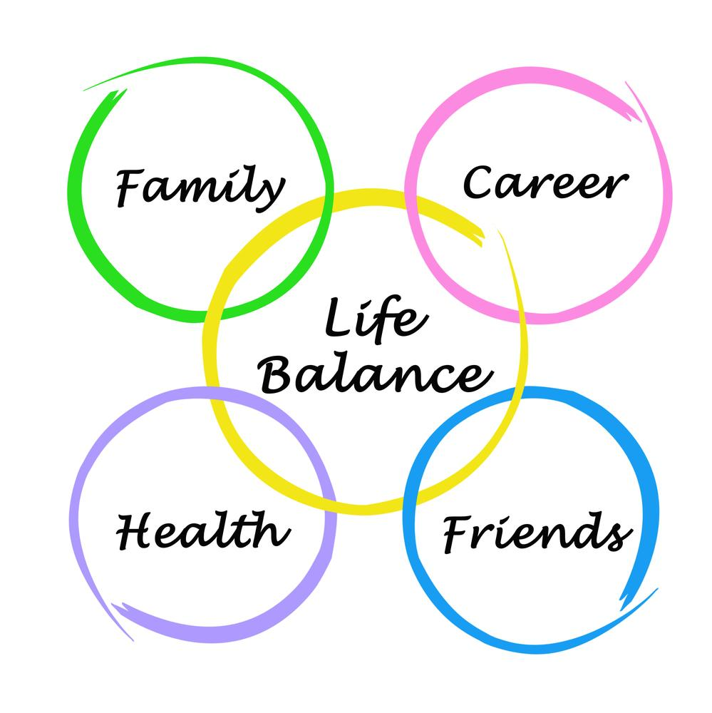 Looking for Balance Frankly, work is not the most important thing for you. It's one of many priorities which might include family, personal or spiritual development, or athletics.