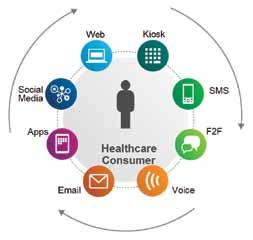 Healthcare and Life Sciences 3 Smarter Commerce help organizations improve business processes and results by: Improving collaboration to more efficiently manage new business models and increasingly