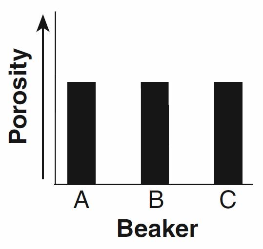 The diagram below represents three identical beakers filled to the same level with