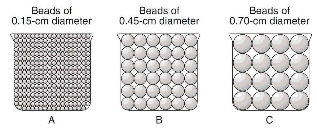 If the packing of the beads within each beaker is the same, which graph best represents