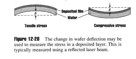 Film stress: Film stress can result in wafer bowing (problems with lithography), film cracking or peeling. There is 2 kinds of films stress: 1.