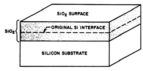 Introduction discussion: Oxidation: Si (and SiC) Only The ability to grow a high quality thermal oxide has propelled Si into the forefront of all semiconductor technology.