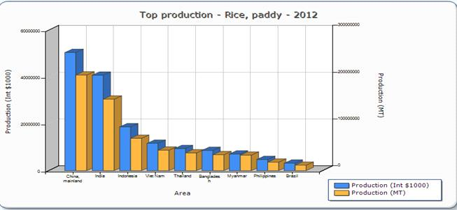 2186 Trends in Biosciences 8 (9), 2015 Table 3. Production of Rice in major Rice Producing Countries.