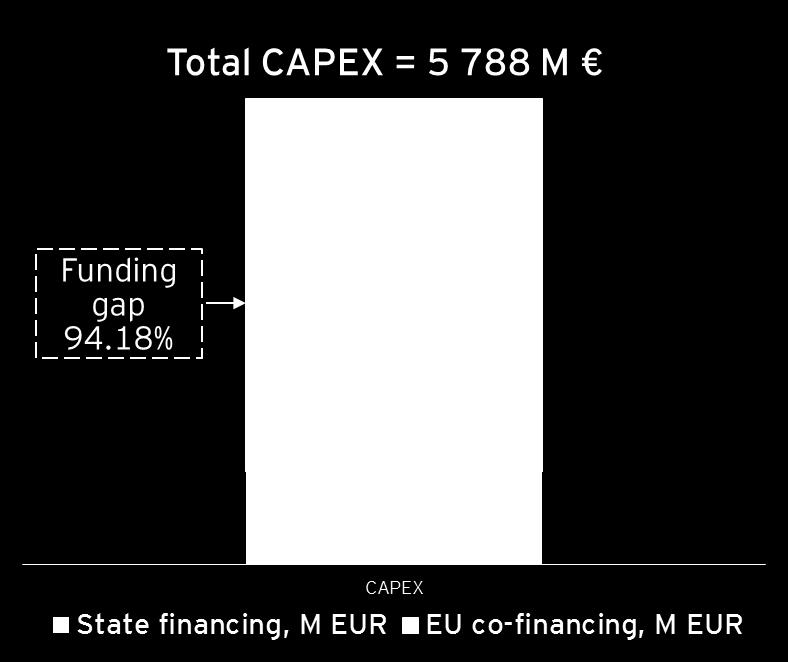 CBA results summary Economic rate of return (ERR) 6.32 % EU co-financing rate 85% + Funding gap 94.