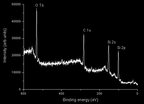 Fig.3 The XPS spectra of SiCO thin films(t=423k,p=2pa,w=300w) Optical performance. The spectrum of SiCO thin films were tested by UV/VIS/IR spectrophotometer. Fig.