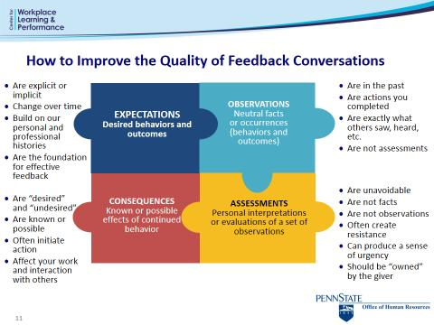 Feedback Framework: Feedback is an essential component of a learning and performance culture. The framework assists in preparing to deliver feedback effectively.