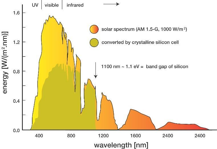 (Fig. 1) Spectrum of the sun s solar radiation By designing a tandem solar cell with a CQD-based solar cell on top of a silicon solar cell, we can increase the range