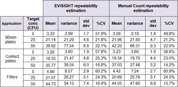 Comparison of EviSight Compact enumeration and manual plate counting The figure 5 shows the linear regression obtained for each application using all data results from all concentrations together.