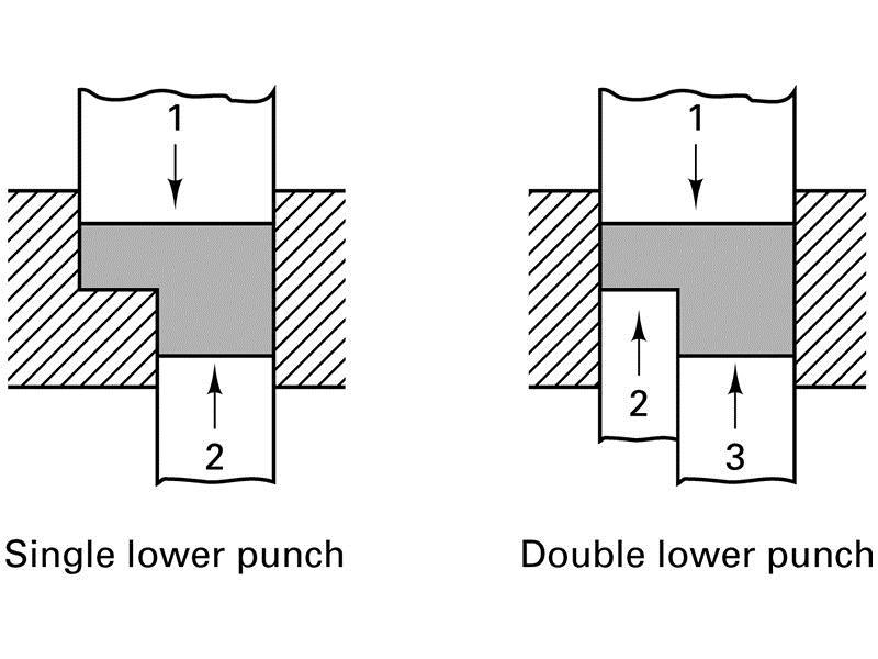 Effects of Compacting Figure 18-8 Compaction of a two-thickness part with only one moving punch. (a) Initial conditions; (b) after compaction by the upper punch.