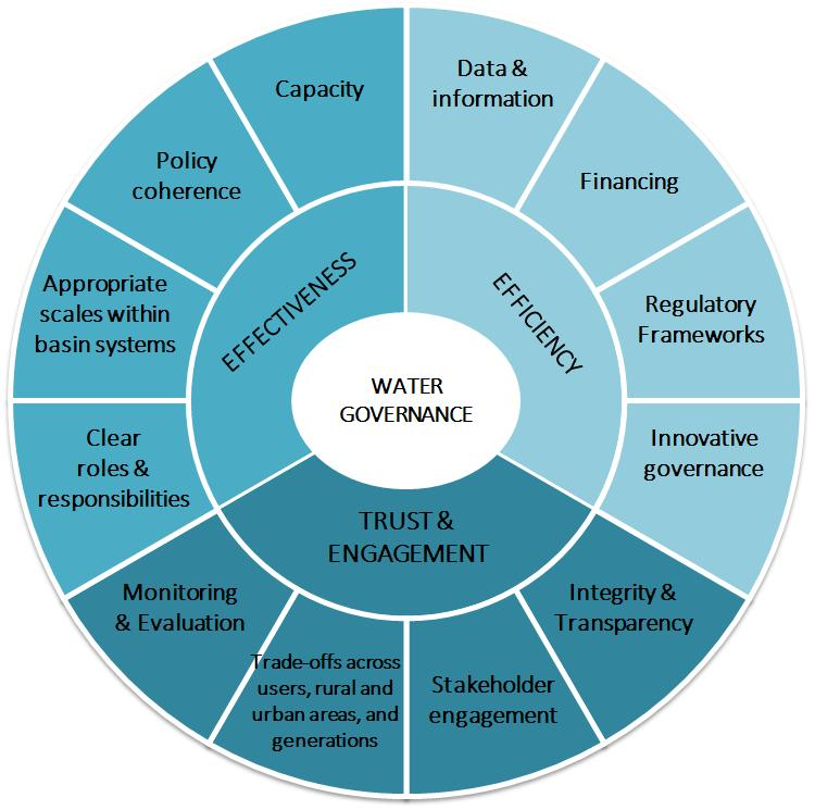 The OECD Principles on Water Governance On 4 June 2015, the OECD Principles on Water Governance were endorsed by OECD Ministers as standards for more effective, efficient and inclusive design and
