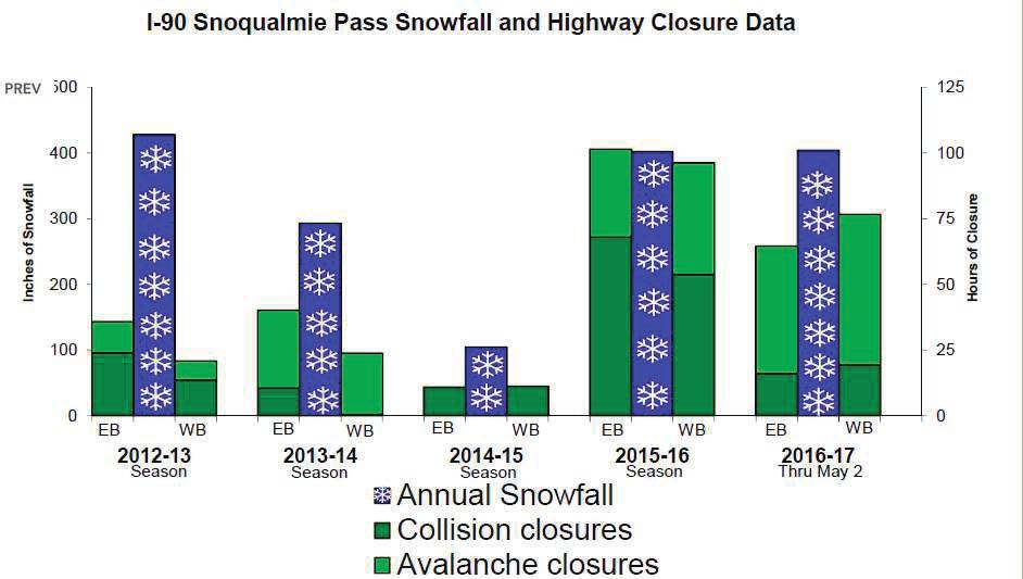 Figure 13: I-90 Snoqualmie Pass Snowfall and Highway Closures Review how planning can support efforts to address Resilient Washington recommendations and actions.