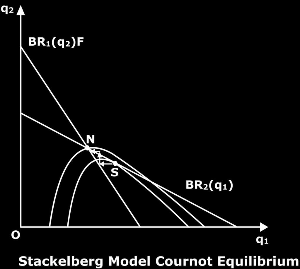 Figure 4 However the first move gives the leader in Stackelberg a crucial advantage. The very important assumption in the stackelberg model is perfect information.