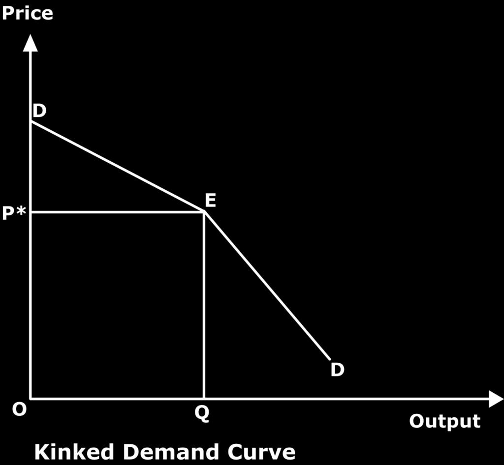 Figure 5 According to Sweezy, each firm faces a demand curve kinked at the currently prevailing price say P*. Any price above (below) P*, the demand curve is elastic (inelastic).