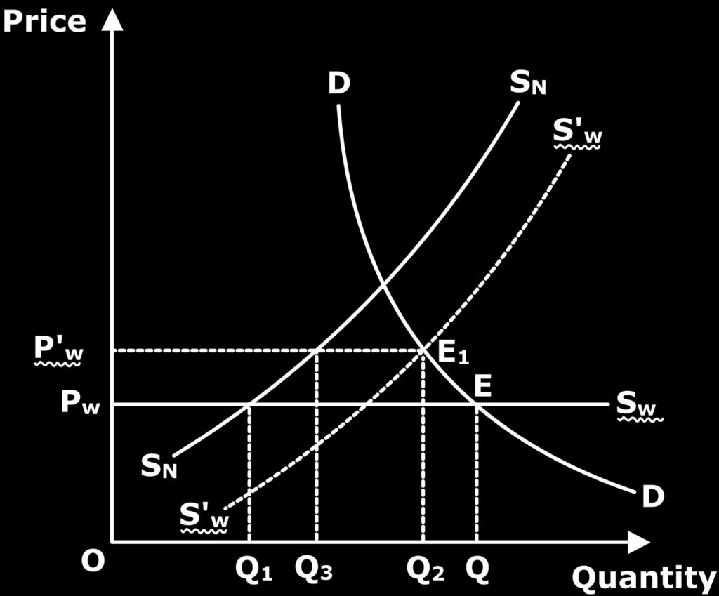 OPEC as a Successful Cartel How OPEC was successful in restricting output and influencing prices is shown in Figure 1. Price is measured on X-axis and quantity on Y axis. Sw is the world supply curve.