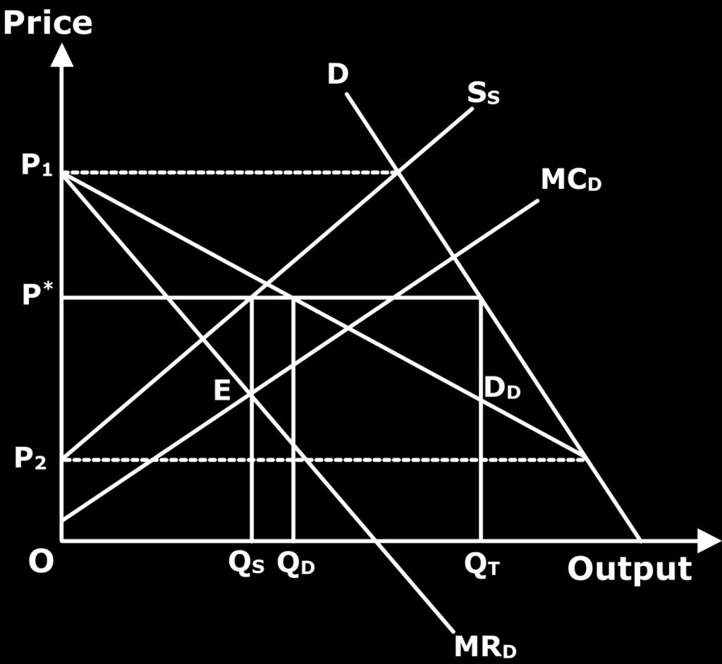 Figure 2 In the figure, price is measured on Y-axis and quantity on X- axis. D is the market demand curve which is negatively sloped.